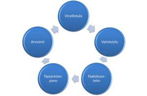 Kunnan päätöksentekoprosessin vaiheet ovat vireilletulo, valmistelu, päätöksenteko, täytäntöönpano ja arviointi.