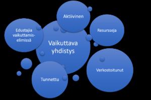 Vaikuttava yhdistys on aktiivinen, verkostotoitunut, tunnettu ja sillä on resursseja sekä edustajia vaikuttamiselimissä.