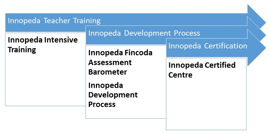 Innopeda Certified Centre process