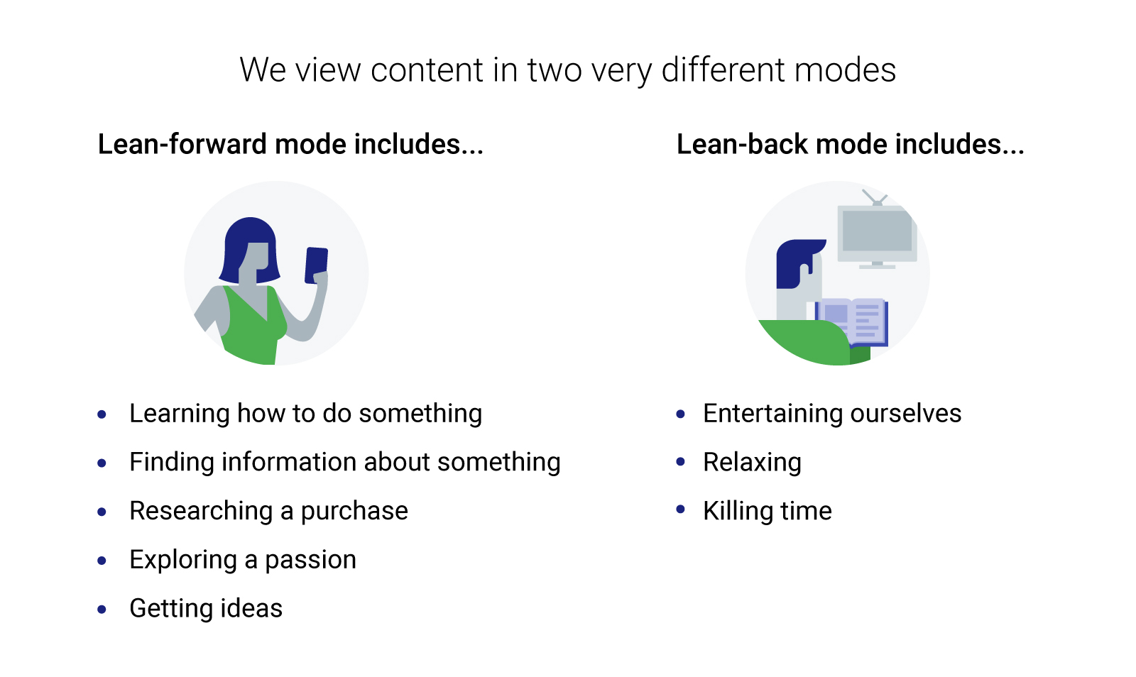 Lean in mode: Learning how to do something, finding info, researching a purchase, exploring a passion, getting ideas. Lean back mode: Entertaining ourselves, relaxing, killing time