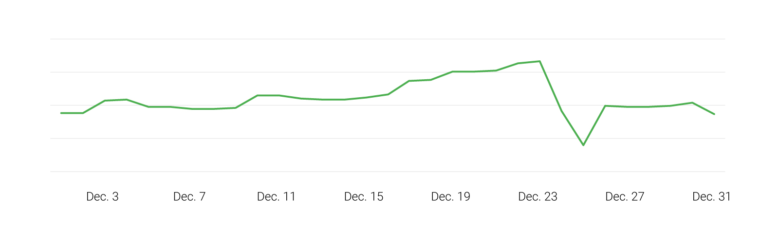 "A line graph showing a steady increase in searches for ""where to buy"" leading up to Christmas, with a sharp decline on Dec. 25 and a resurgence on Dec. 26."