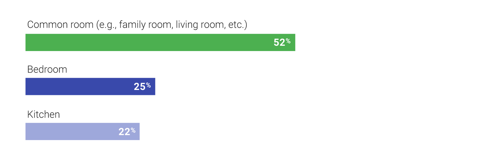 52% of people keep their voice-activated devices in common rooms; 25% of people keep voice-activated devices in the bedroom; and 22% keep voice-activated devices in the kitchen