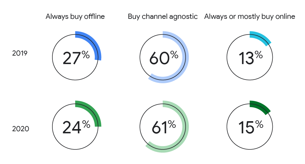 Preference of purchase channels across verticals with shops closed