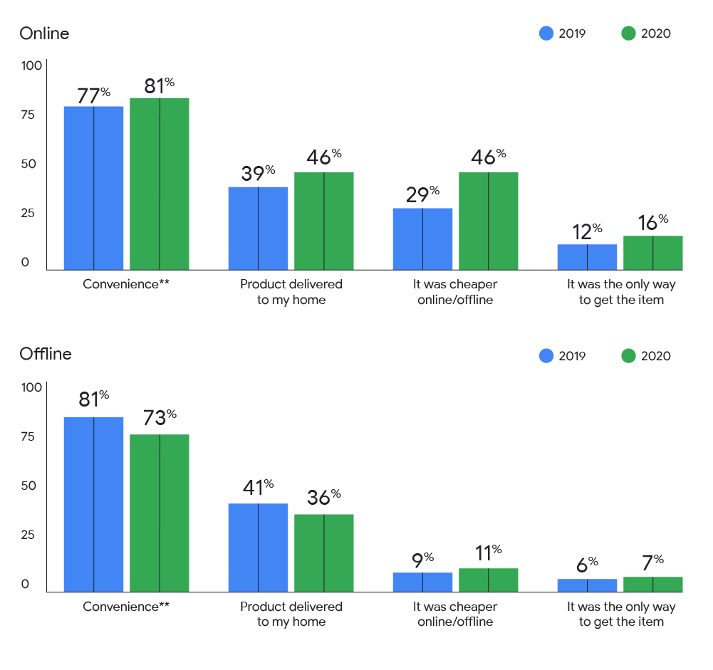 Drivers of online vs offline purchases