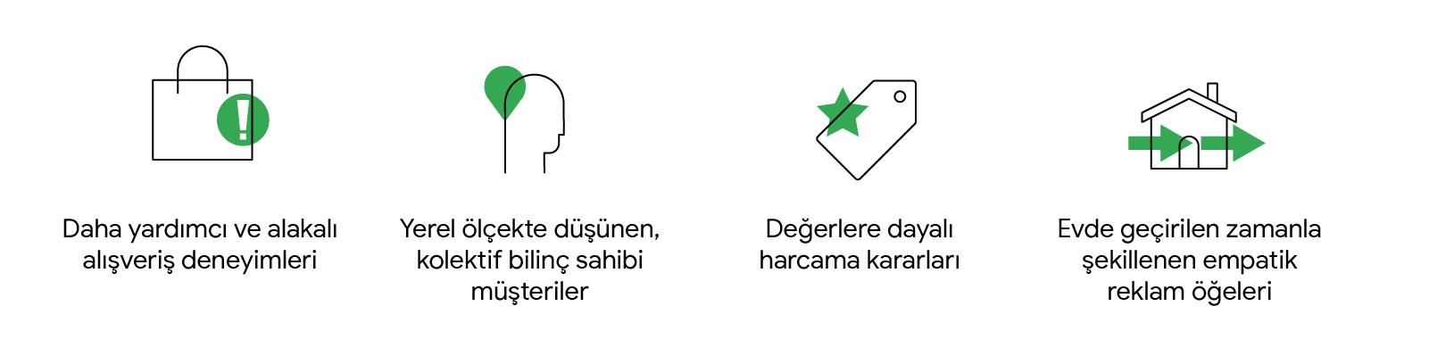 4 simge, COVID dönemine ait kalıcı trendleri temsil ediyor. Alışveriş çantası: yardımcı, alakalı alışveriş deneyimleri. Kalp taşıyan insan: yerel düşünen, bilinçli müşteriler. Fiyat etiketi ve yıldız: değerlere dayalı harcama. Ev: evde geçirilen zamanla ş