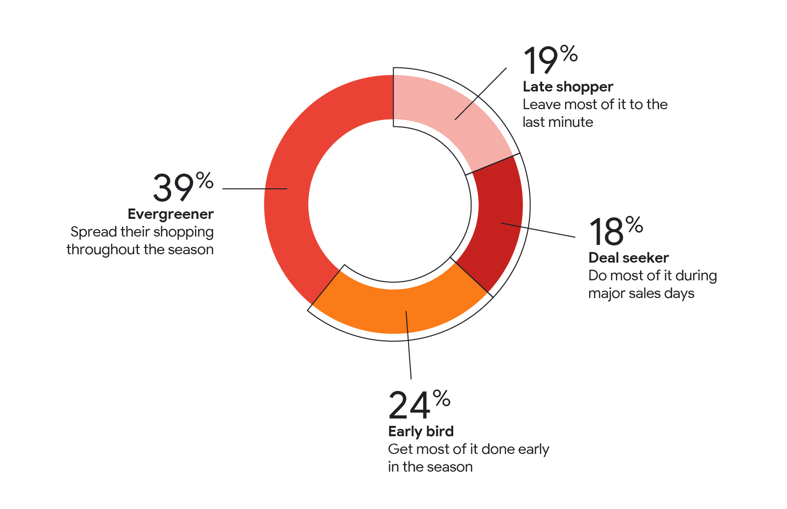 Holiday shopping will be different this year — here's how retailers can adapt-DENM
