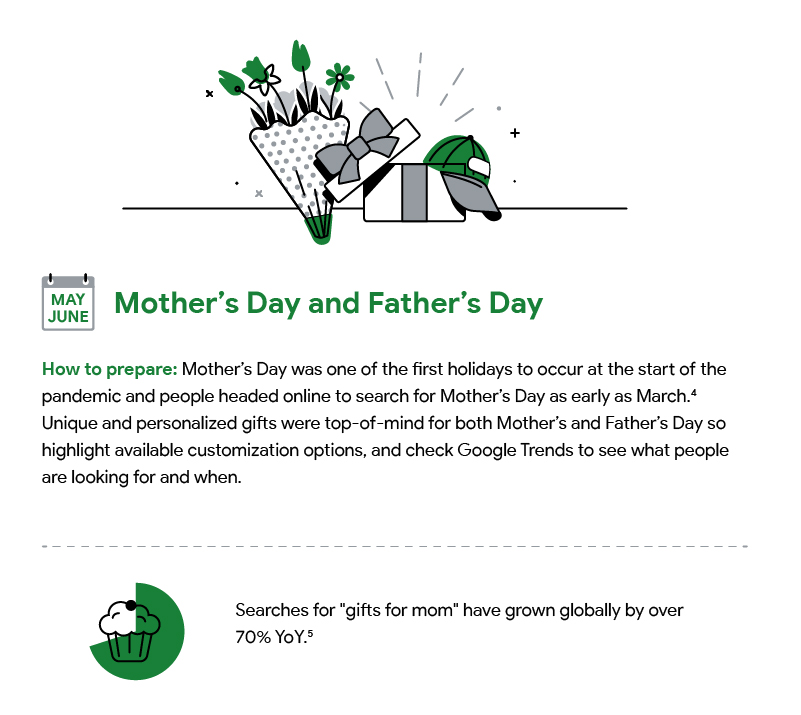 A hand drawn illustration with text describing how to prepare for Mother's Day and Father's Day and an accompanying statistic. Download accessible PDF at bottom of page.