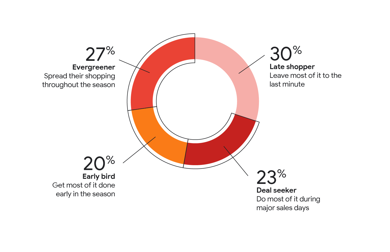 Holiday shopping will be different this year — here's how retailers can adapt_NORW