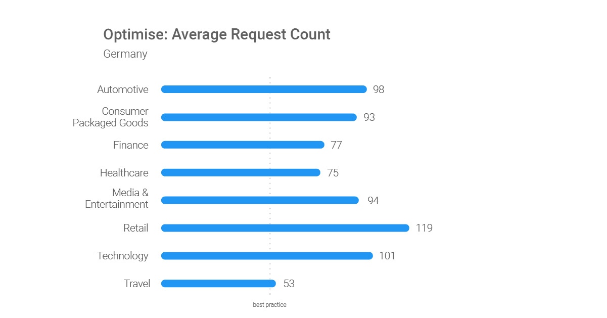Optimize-Average-Request-Count-DE