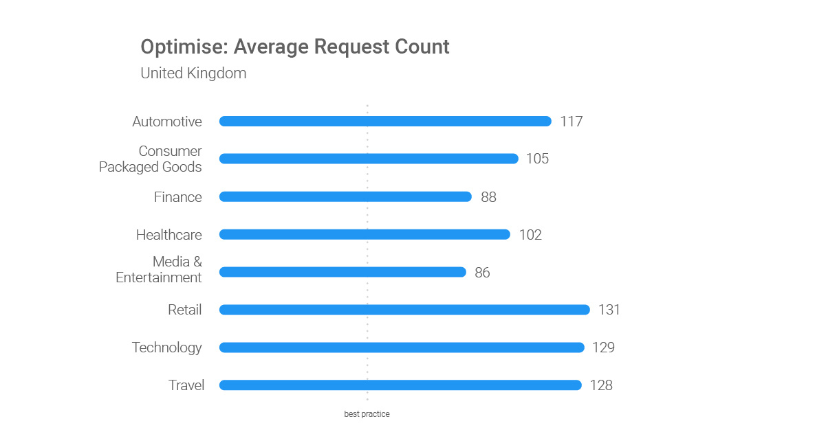 Optimize-Average-Request-Count-GB