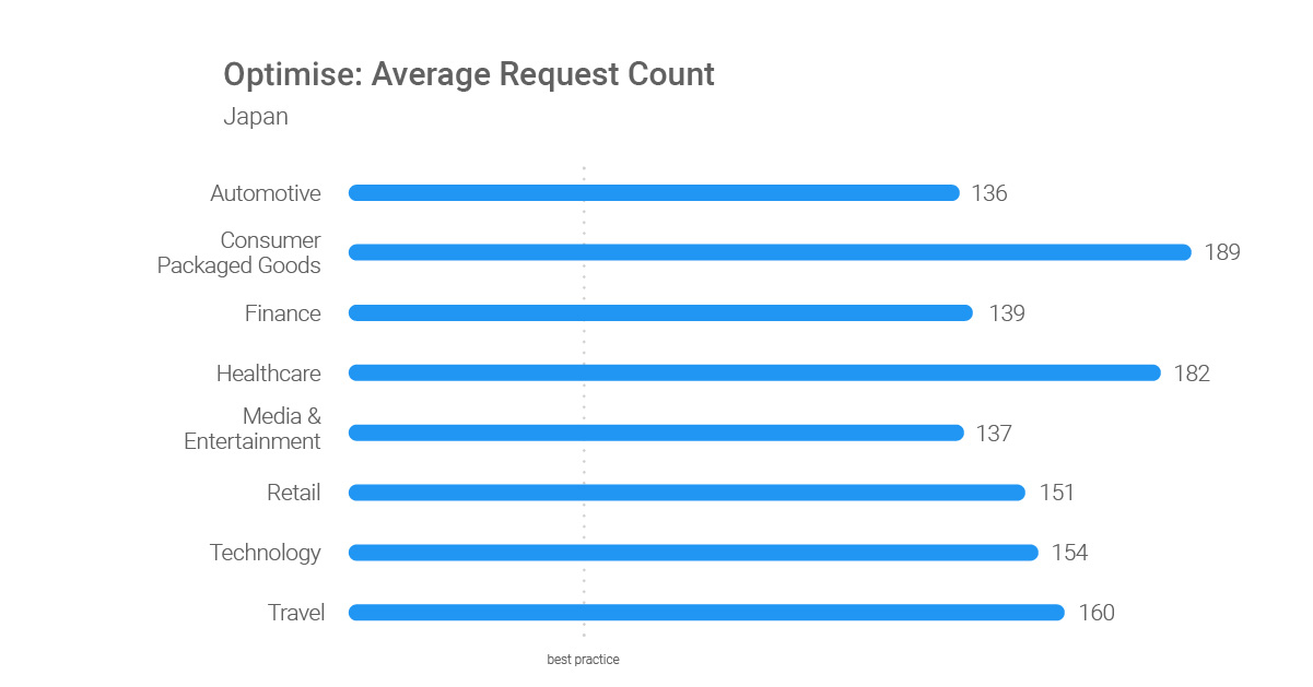 Optimize-Average-Request-Count-JP