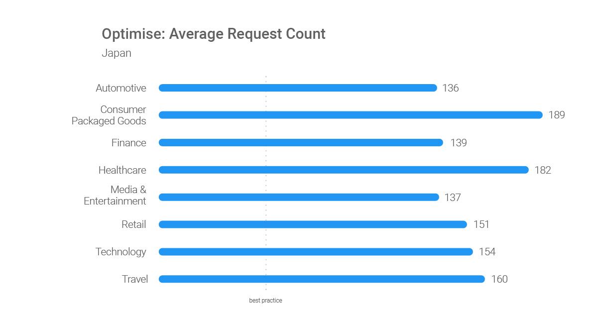 Optimize-Average-Request-Count-JP