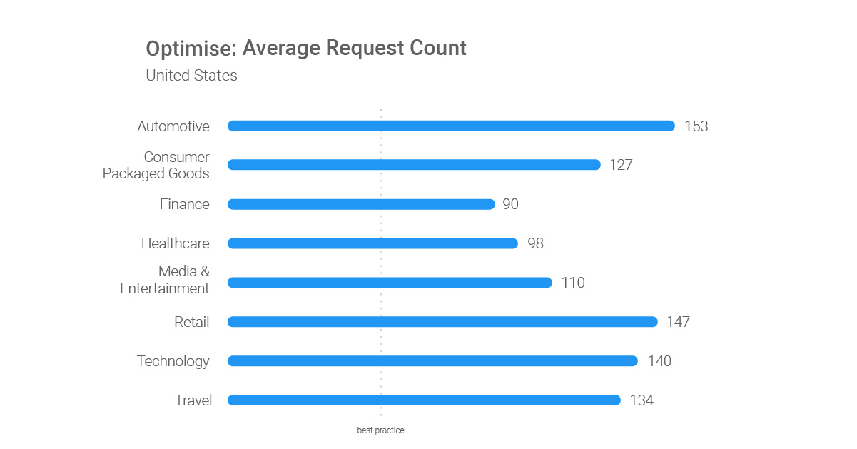 Optimize-Average-Request-Count-US