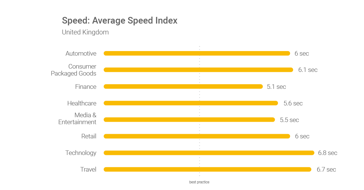 1200 Speed Index GB
