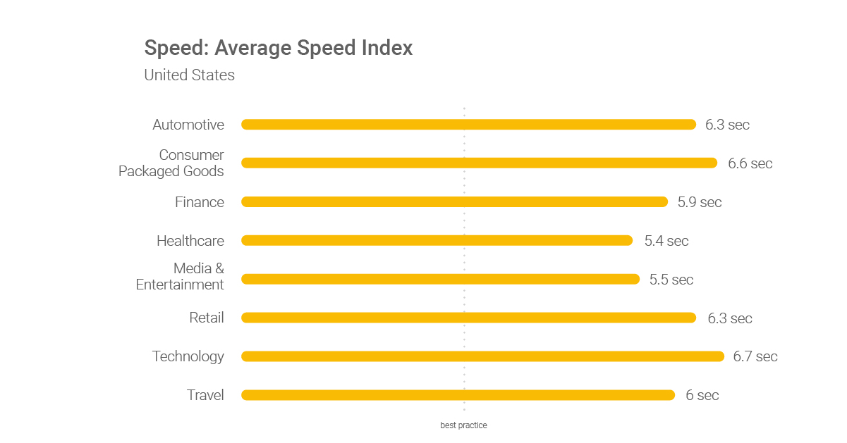 1200 Speed Index US