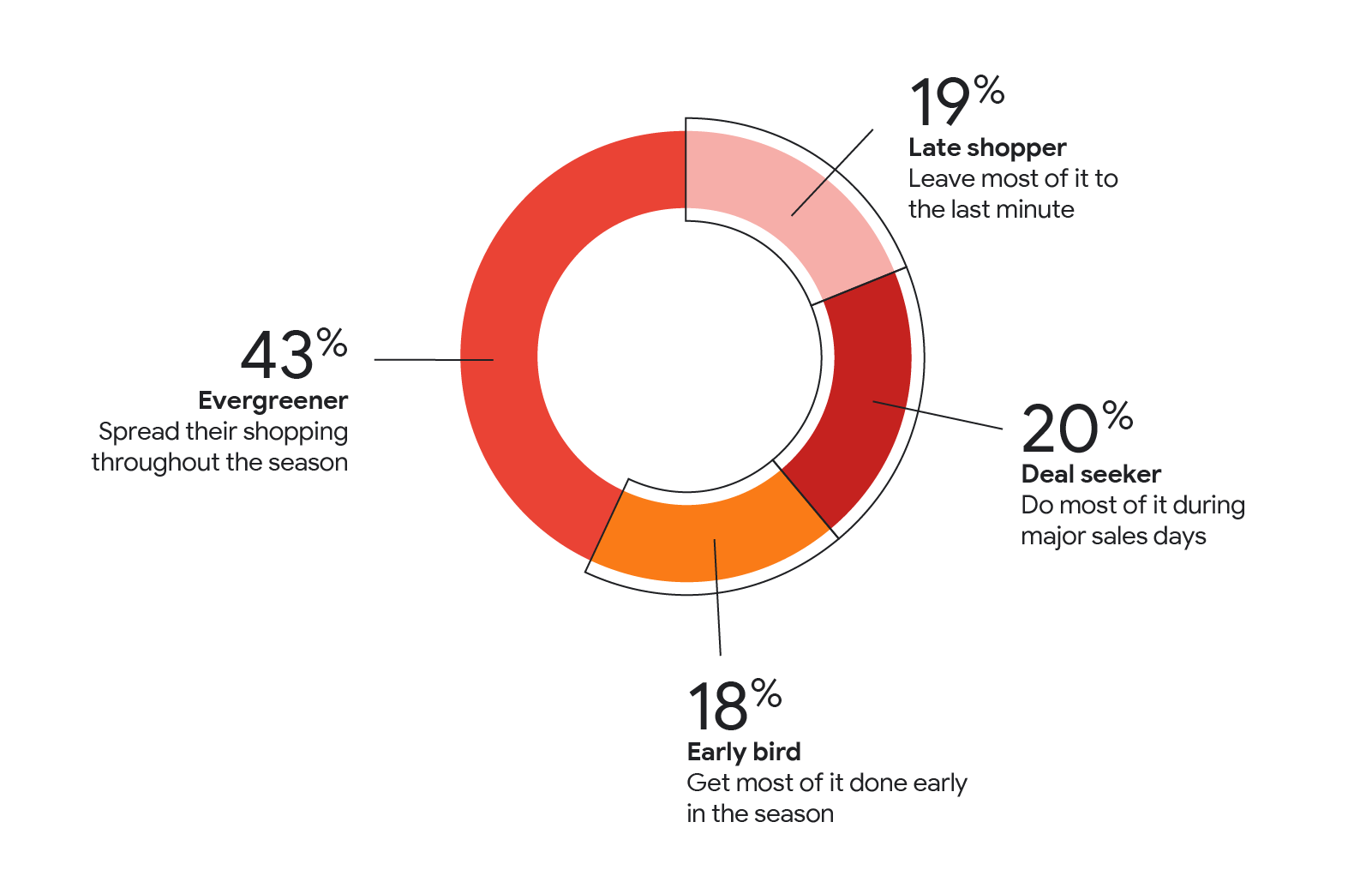 Holiday shopping will be different this year — here's how retailers can adapt-SWED