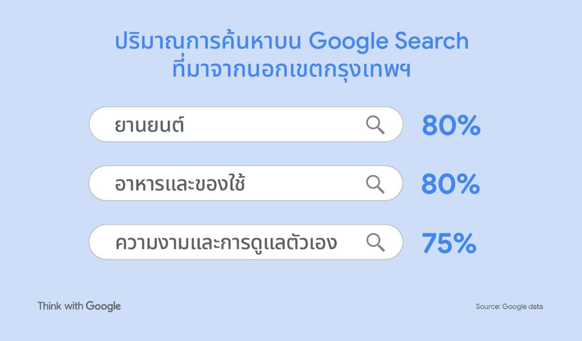 Google Search Volume outside BKK