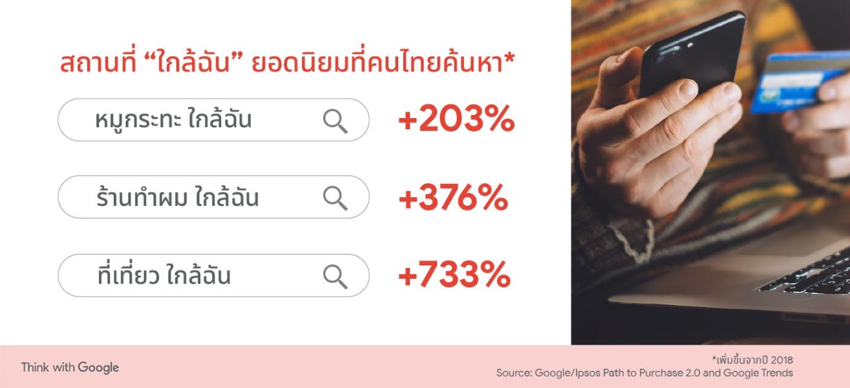 5 เทรนด์ผู้บริโภคไทย 2020 Year in Search Thailand: Insights for Brands Report 2020 เจาะลึกพฤติกรรมการค้นหาข้อมูลของผู้บริโภคชาวไทยผ่าน Google และ YouTube