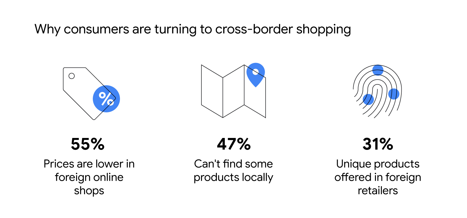 Why consumers are going cross-border and what they're buying