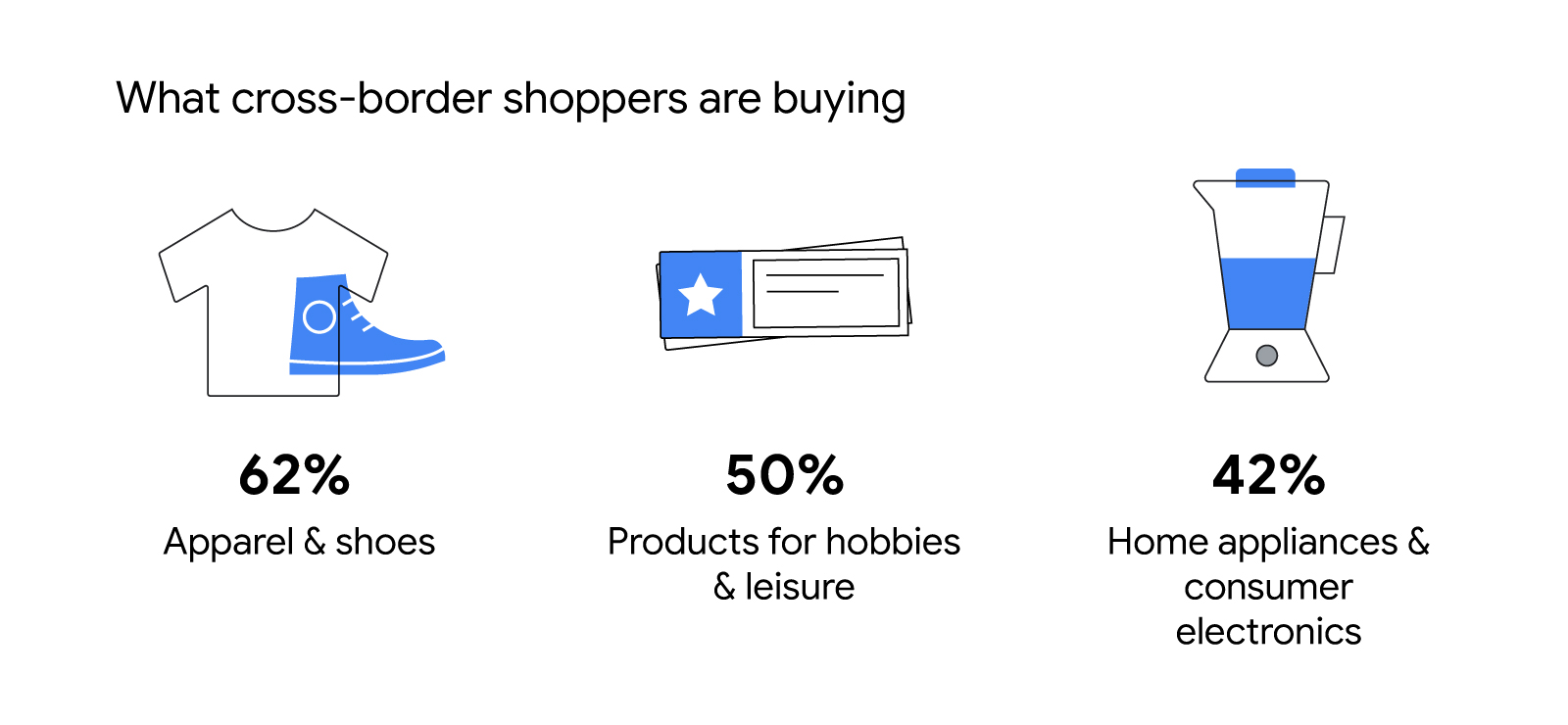 What cross-border shoppers are buying