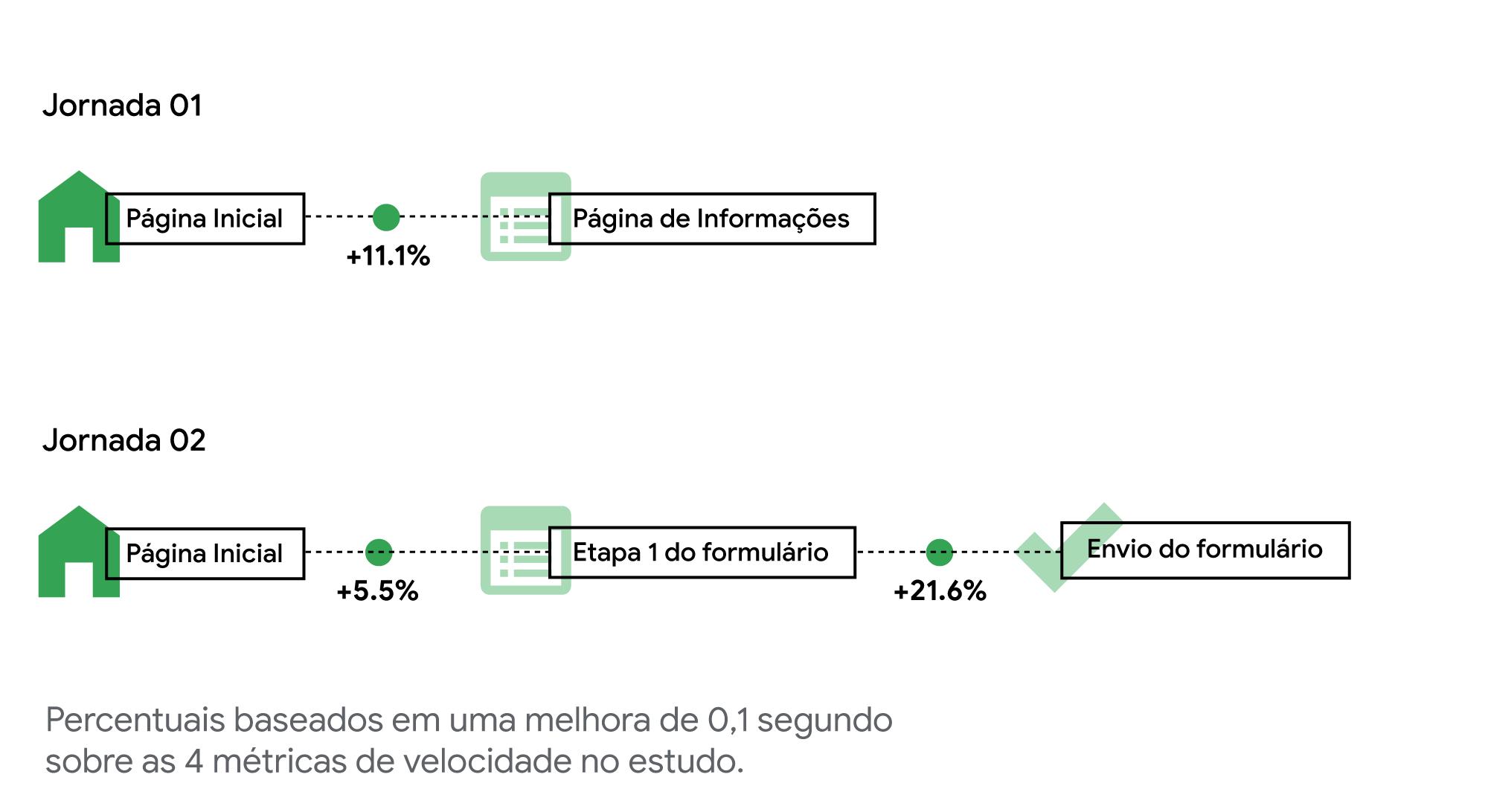 3 métricas mostram como um site mobile mais rápido tem impacto direto nos resultados de negócio