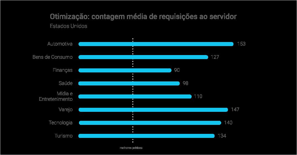 Otimização: contagem média de requisições ao servidor - Estados Unidos