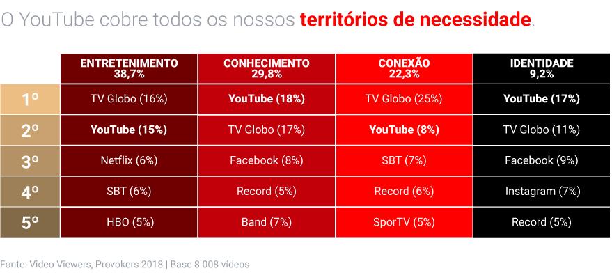 Pesquisa Video Viewers: como os brasileiros estão consumindo vídeos em 2018