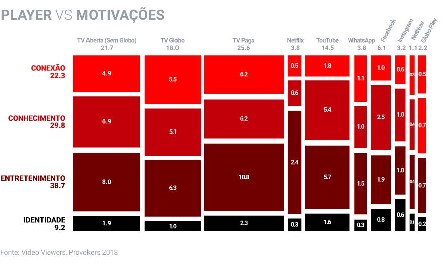 Pesquisa Video Viewers: como os brasileiros estão consumindo vídeos em 2018 10