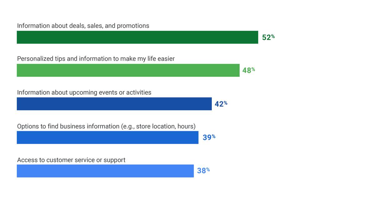 Top consumer habits and insights from 2018 - Think with Google