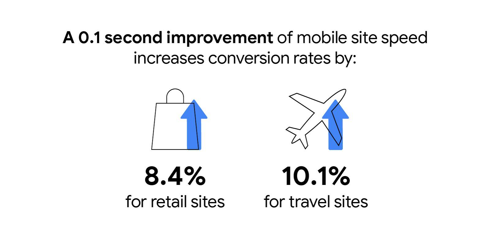 A 0.1 second improvement of mobile site speed increases conversion rates by 8.4% for retail sites and 10.1% for travel sites.