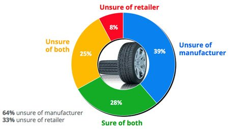 2012 Automotive Tires Path To Purchase