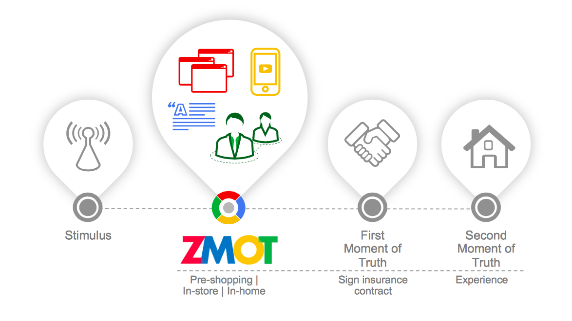 zmot-insurance-study_research-studies_sm