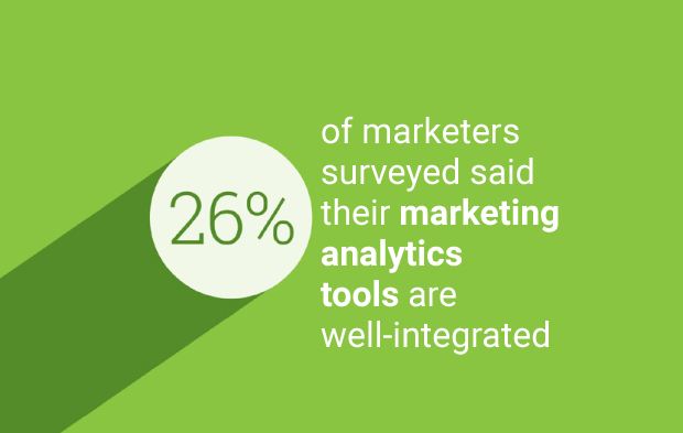 Discover How Marketing Analytics Increases Business Performance
