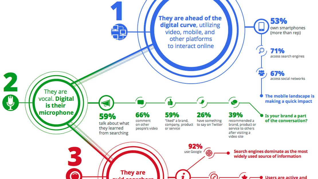 African American Digital Consumers Infographic
