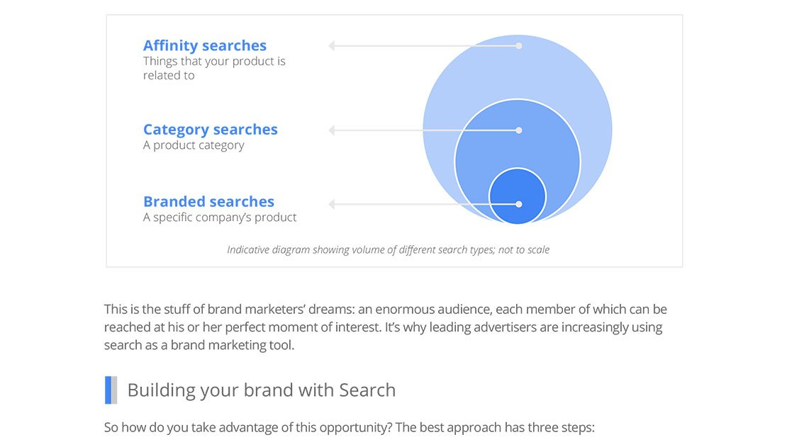 brand marketer guide embed
