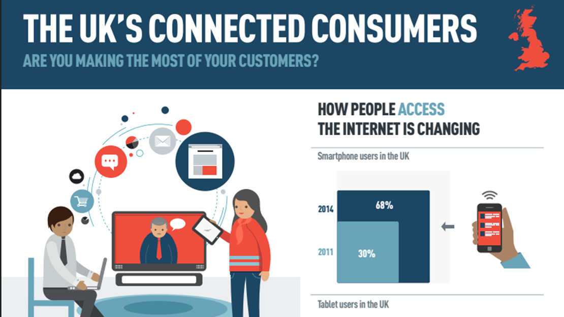 The UKs Connected Consumers - Are You Making the Most of Your Customers?