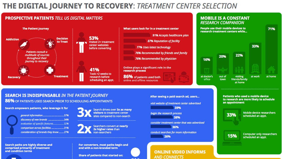 Digital Journey To Recovery Infographic