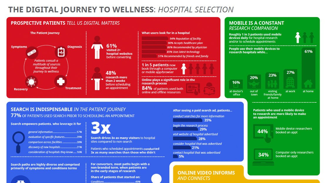 Hospital Selection Infographic