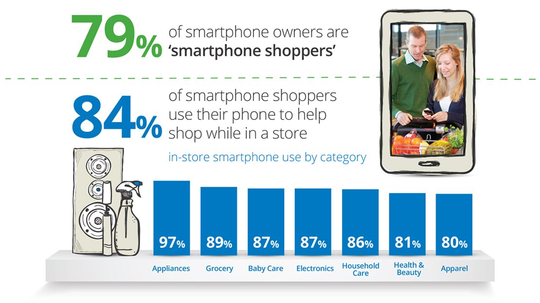 Infographic how mobile is transforming the shopping for Onlineshop fur mobel