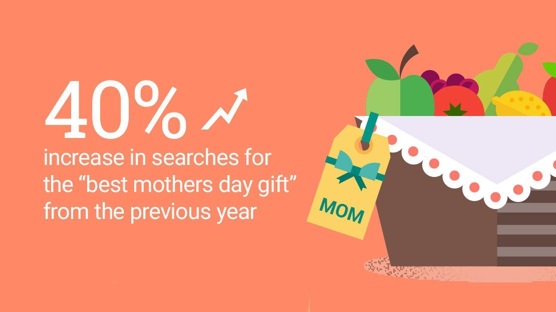 Mothers Day Gift Trends Lg2