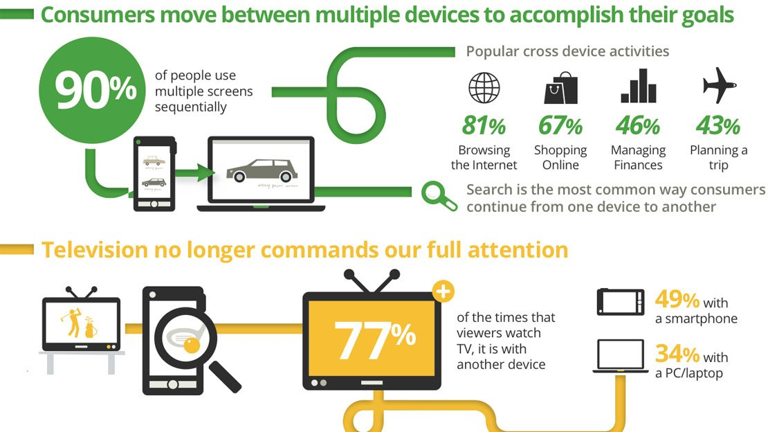 Multi Screen World Infographic