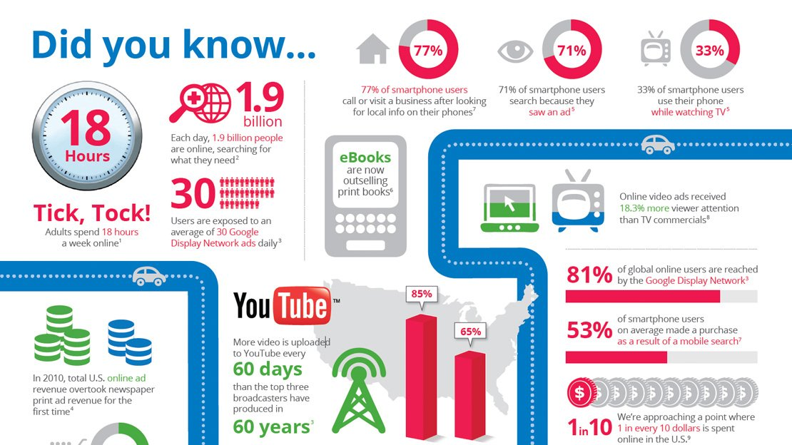 Online Consumption Infographic