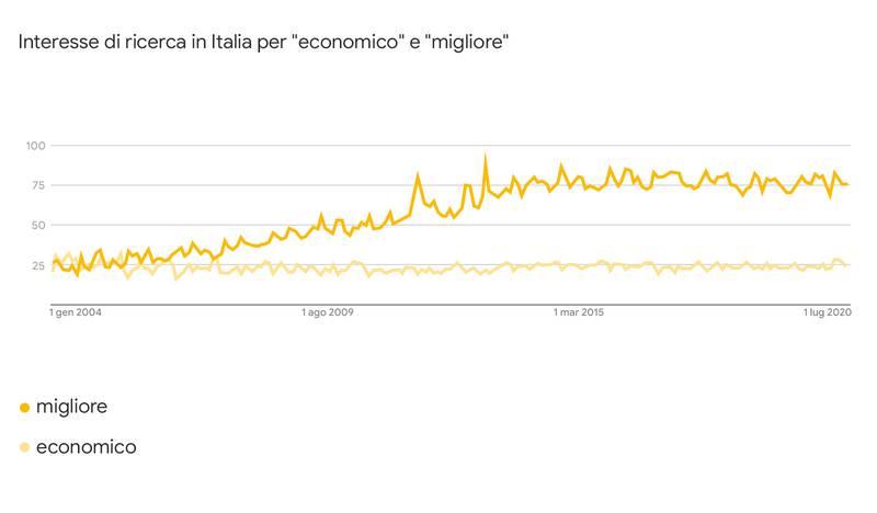 I trend su Google per economico e migliore