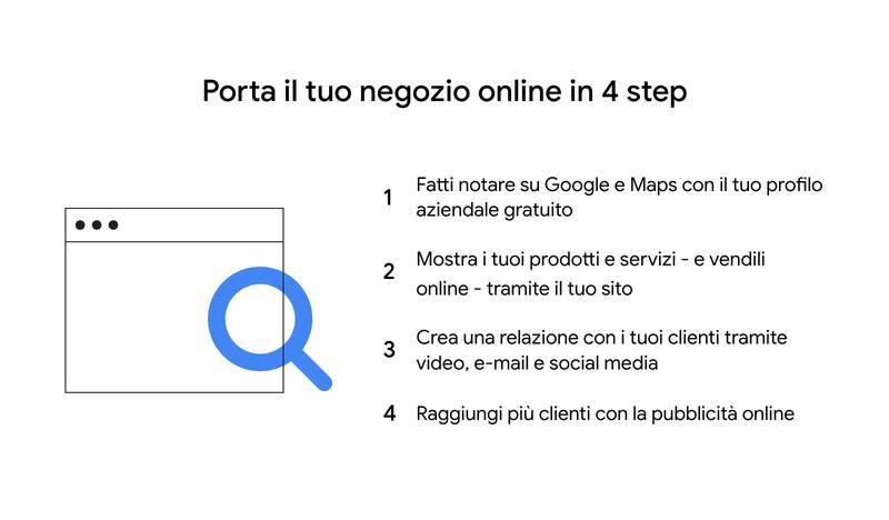 I 4 step per portare un negozio online