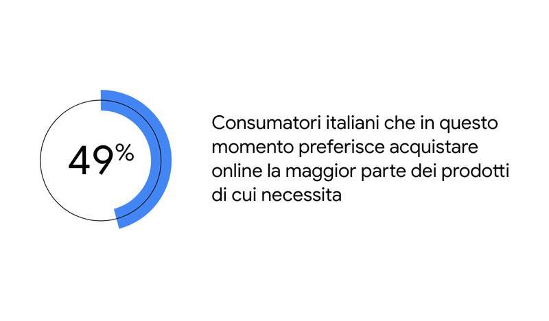 Il 49% di italiani preferisce acquistare online