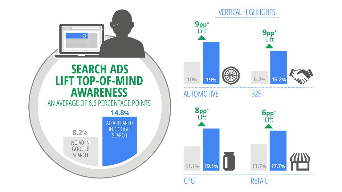 Search Ads Lift Brand Awareness