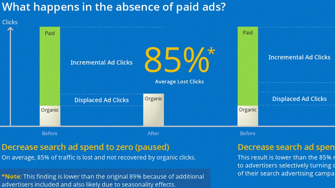 Search Ads Pause 2012