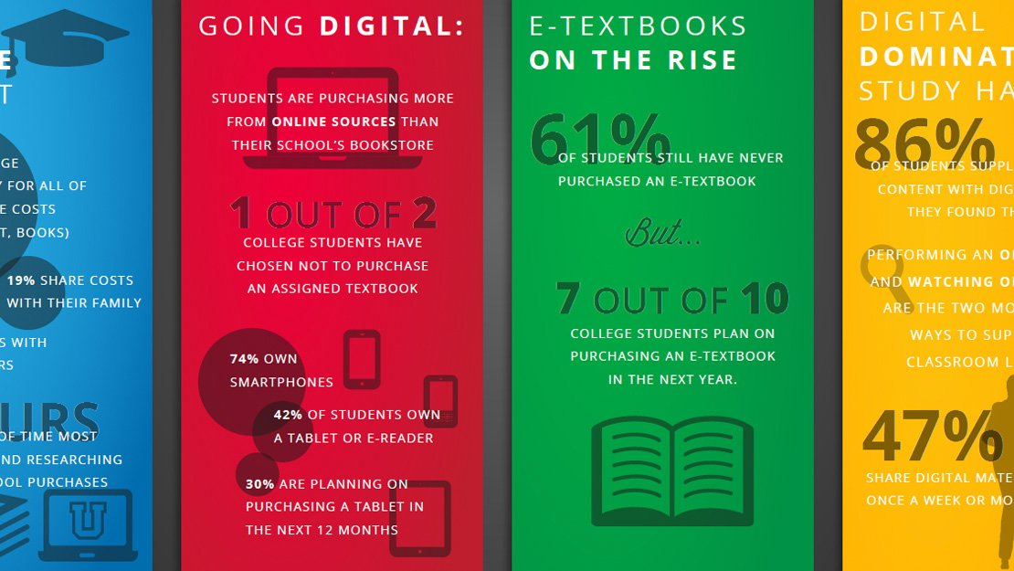 The Digital College Experience Infographic