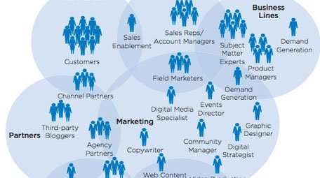 The Digital Evolution In B2B Marketing