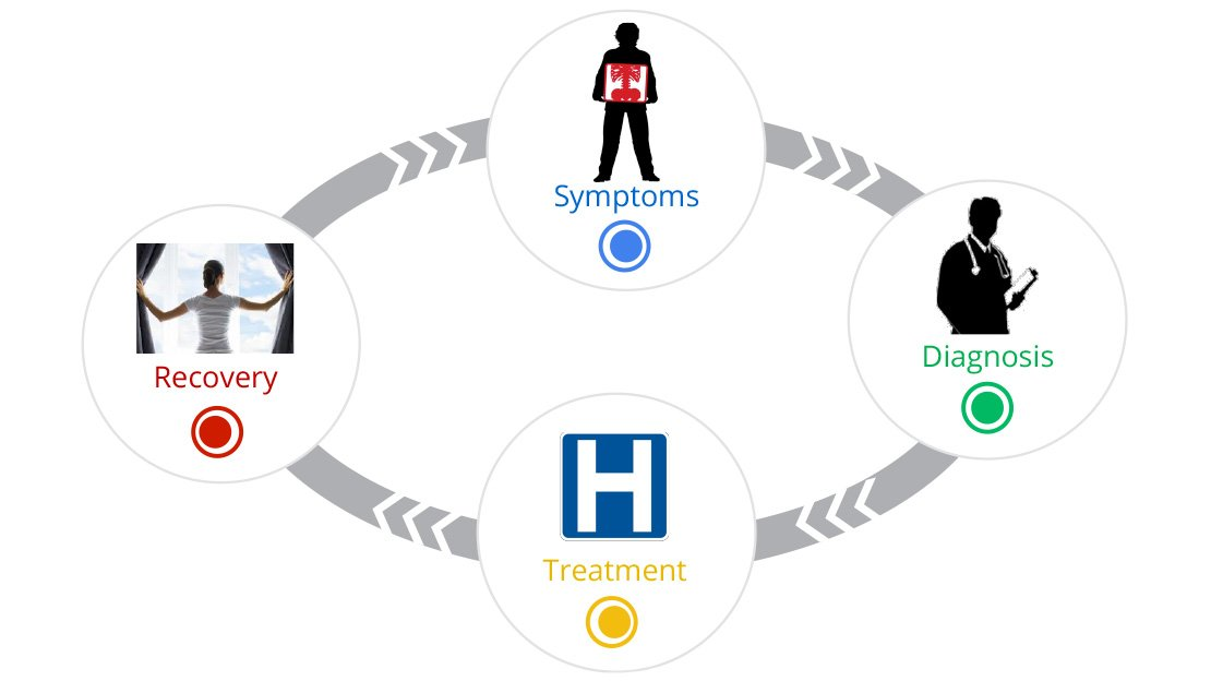 The Digital Journey To Wellness Hospital Selection